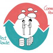 Wissenverteilen Connect und Collect