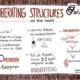 Liberating Structures ist ein Set von Methoden, um in Teams zusammen zu arbeiten.